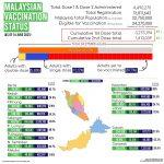 Malaysian Vaccination Status of 14 June 2021